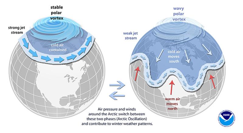Grafik: Stabiler und schwingender Polarwirbel