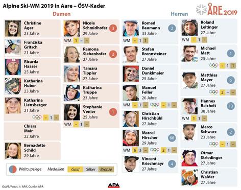 ÖSV Kader Ski-WM