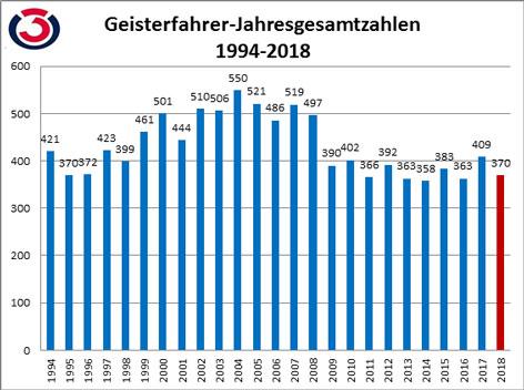 Geisterfahrerstatistik