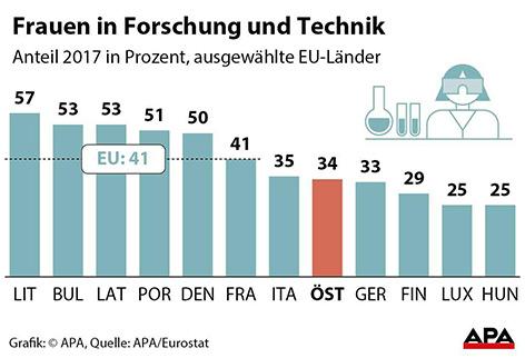 Grafik: Frauenanteil in der euopäischen Wissenschaft