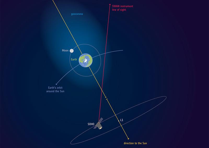 Die Erdatmosphäre reicht bis zum Mond
