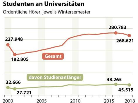 Studierende gesamt und Studienanfänger 2000-2018