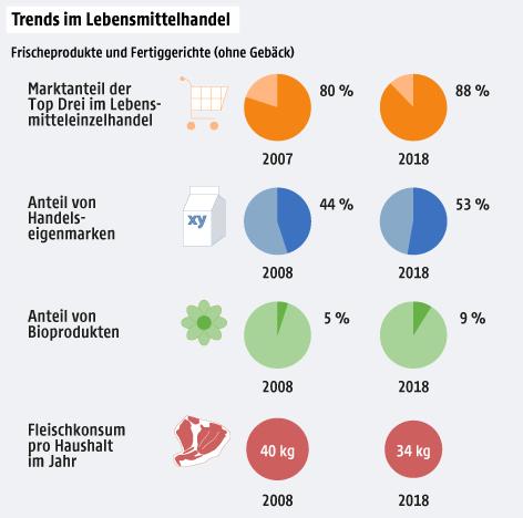 Eine Grafik zeigt die Trends im Lebensmittelhandel