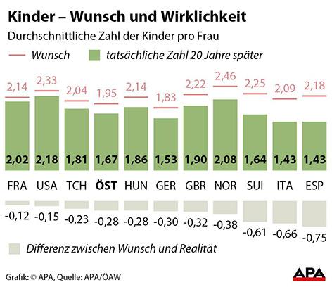 Grafik: Kinderwunsch vs. reale Geburtenrate In Europa und den USA