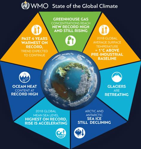 Grafik zum WMO-Bericht