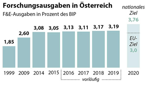 Grafik zur F&E-Quote 2019