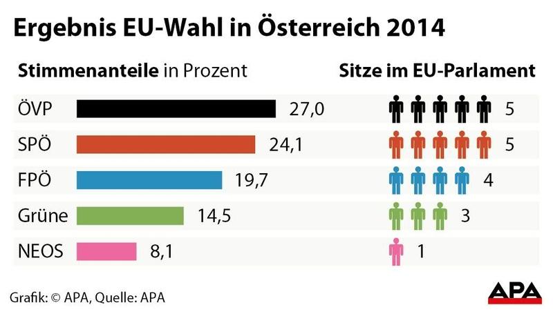 Ergebnis EU-Wahl in Österreich