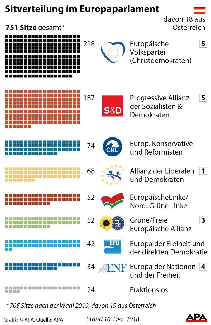 Sitze im Europaparlament