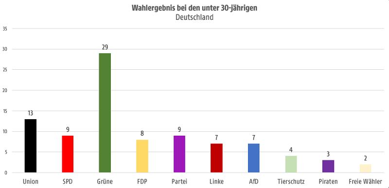 Ergebnisse in Deutschland