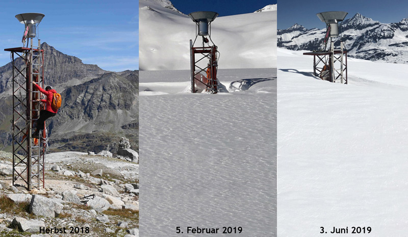 Abbildung 3: Entwicklung der Schneehöhe am Totalisator Stubacher Sonnblickkees