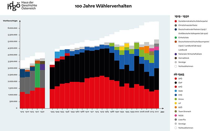 Wählerströme der vergangenen 100 Jahre – science.ORF.at