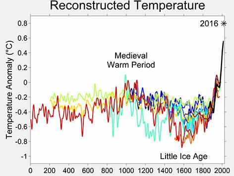 Temperaturkurve der letzten 2.000 Jahre