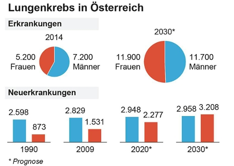 Grafik zu Lungenkrebs in Österreich