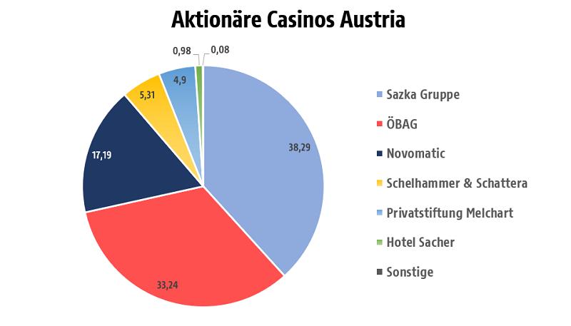 Anteile an Casinos Austria