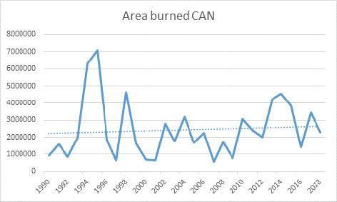 Brandfläche in Hektar in Kanada