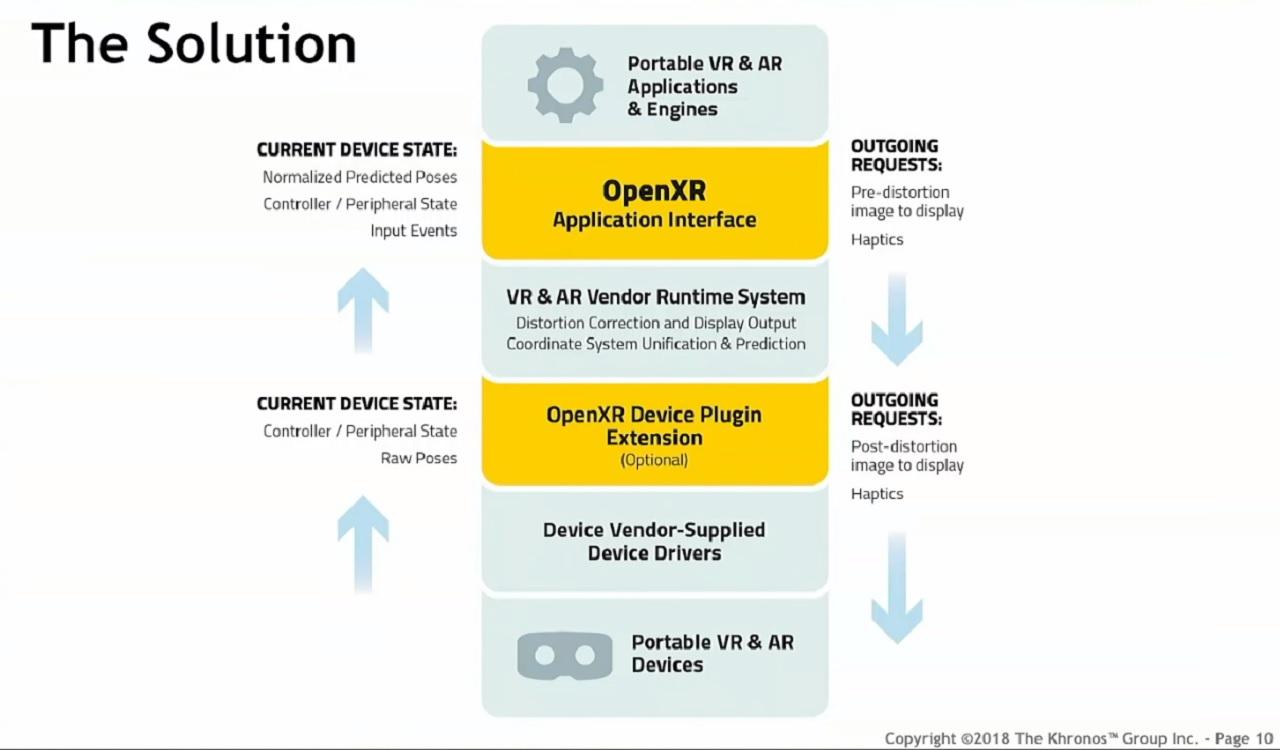 OpenXR Solution