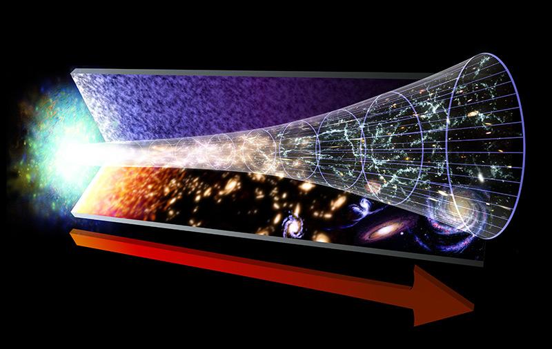 Schema: Die Evolution des Universums vom Urknall bis heute