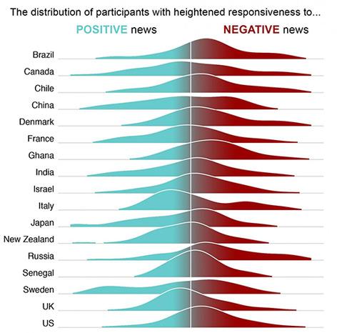 Grafik zur Erregungszuständen nach guten und schlechten Nachrichten