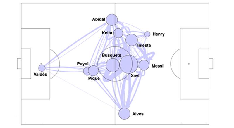 Grafik des Barcelona-Netzwerks