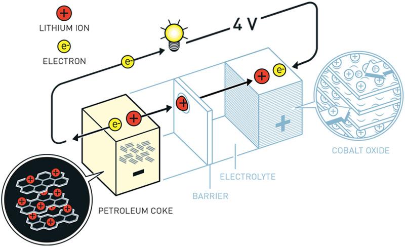 Das Funktionsprinzip von Yoshinos Batterie