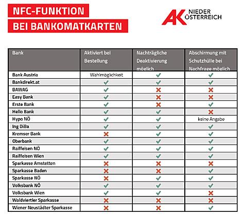 Tabelle listet Banken und die Möglichkeit einer nachträglichen Deaktivierung