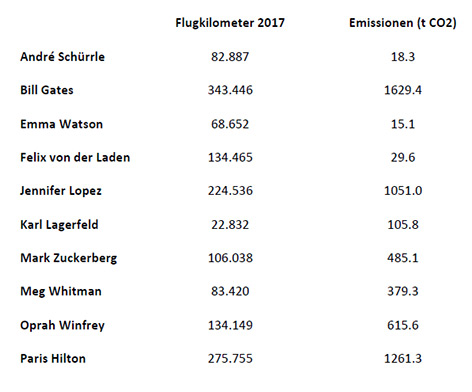 """Übersicht der untersuchten """"Promis"""" und ihre Flugkilometer"""