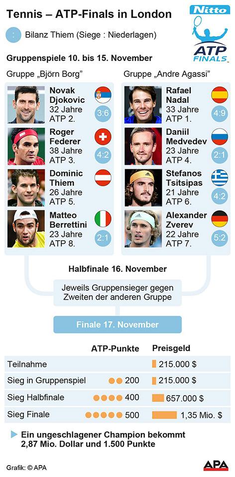 ATP Finals Übersicht