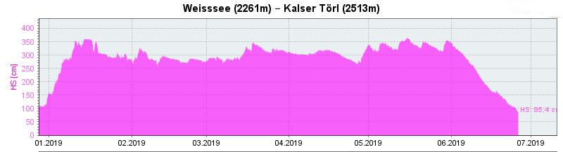 Verlauf der Schneehöhe Station Weisssee Jänner bis Juli 2019