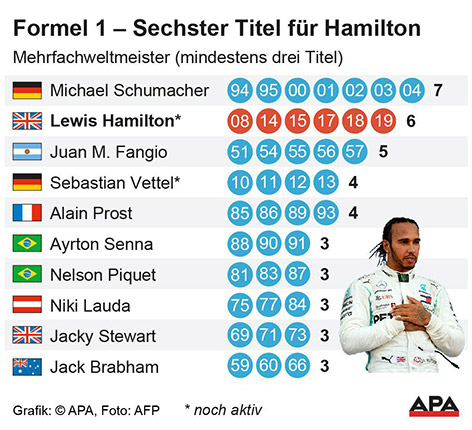 Mehrfachweltmeister Formel 1