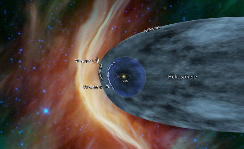 Heliosphäre und die Voyager-Sonden
