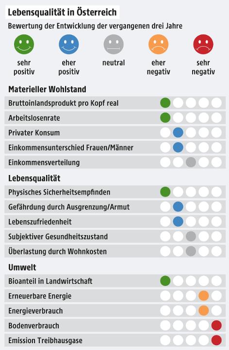 Grafik zeigt Lebensqualität in Österreich