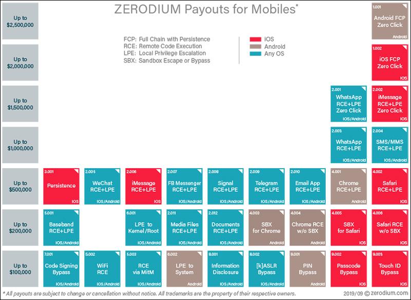 Payout Grafik für Mobiltelefone