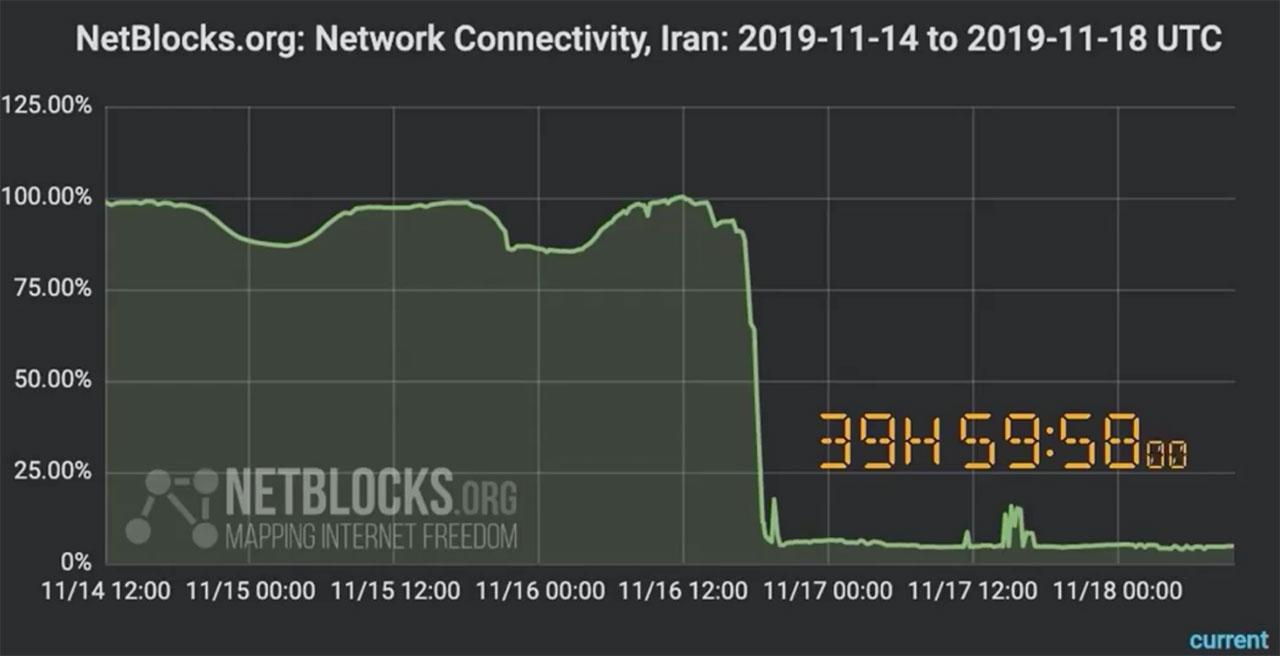 Netblocks
