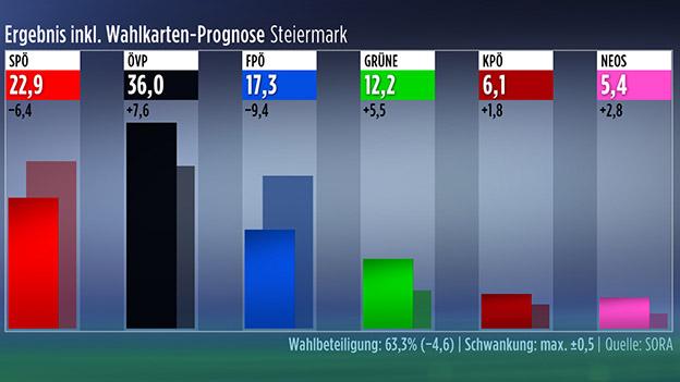Endergebnis der Landtagswahl in der Steiermark mit Wahlkartenprognose