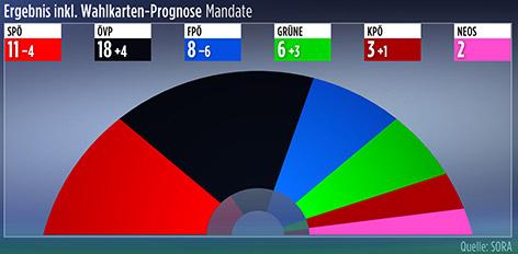 Mandatsverteilung nach der Landtagswahl in der Steiermark mit Wahlkartenprognose