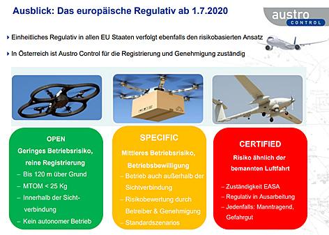 """Eine Power Point Präsentation der Austro Control zeigt einen Überblick der neuen EU-weiten Drohnenkategorien """"Open"""", """"Specific"""" und """"Certified"""""""