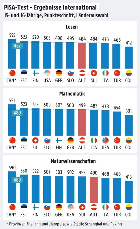 Grafik zeigt internationale Ergebnisse des PISA-Tests 2018