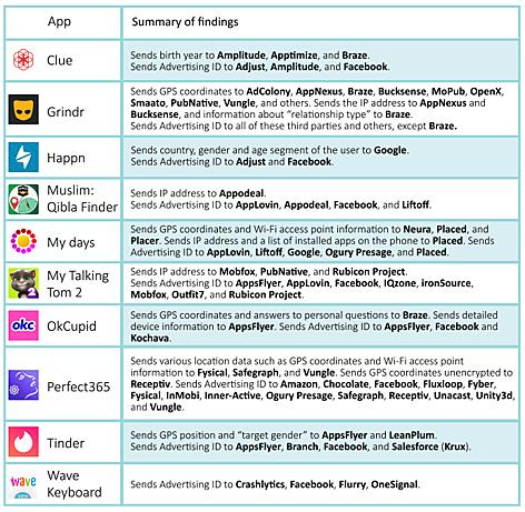 Grafik zeigt die untersuchten Apps und wohin sie die Daten weitergeben
