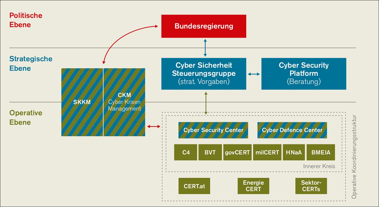 Grafik Cyberstrategie Österreich