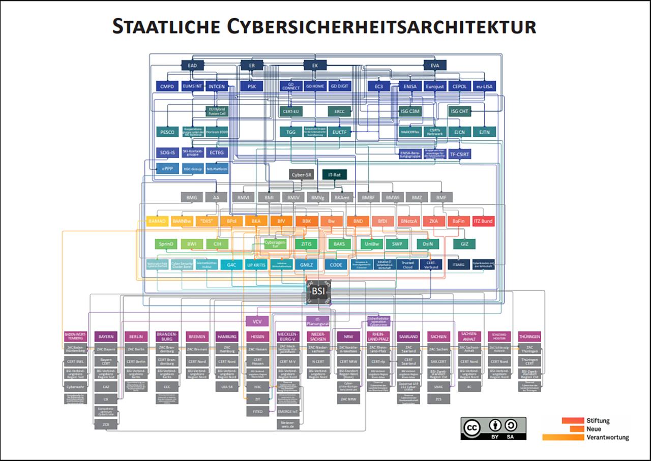 Deutsche Cybersicherheit im Diagramm
