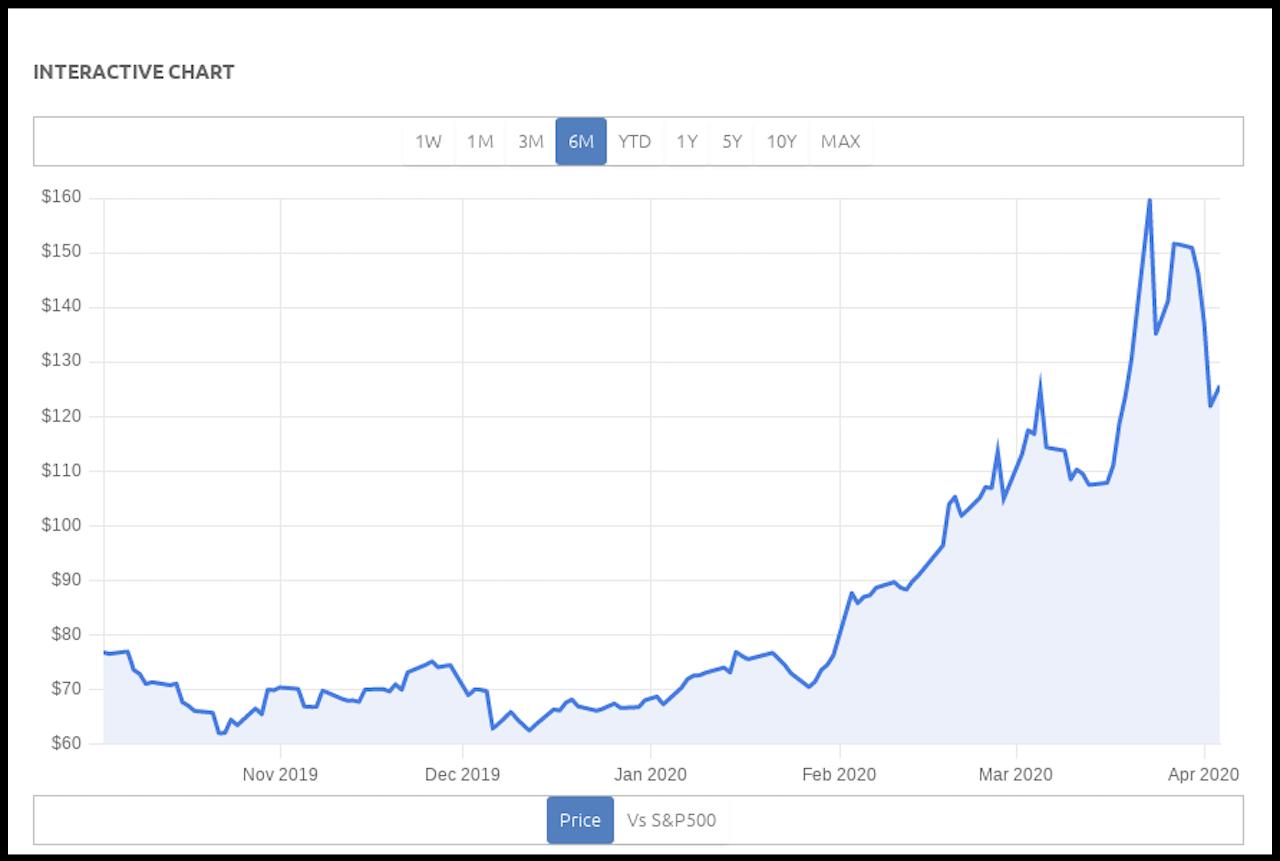 Chart aus dem Wirtschaftsmagazin The Motley Fool