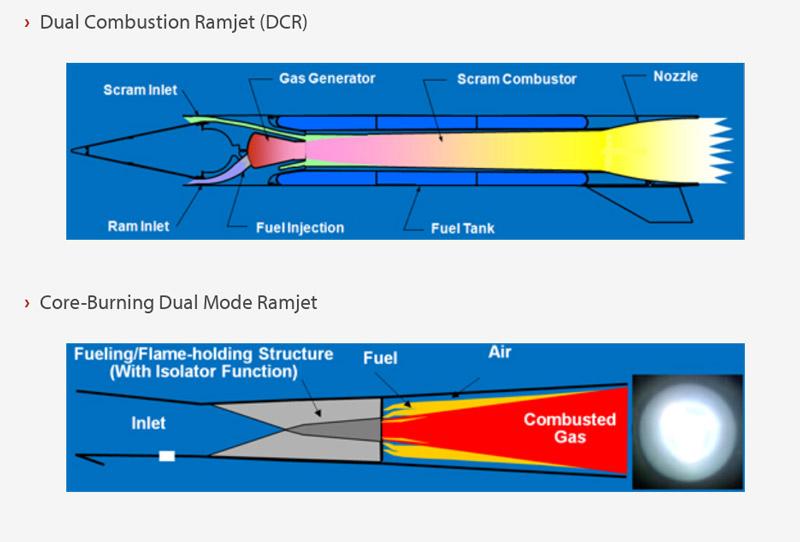 Raketenantriebsgrafik