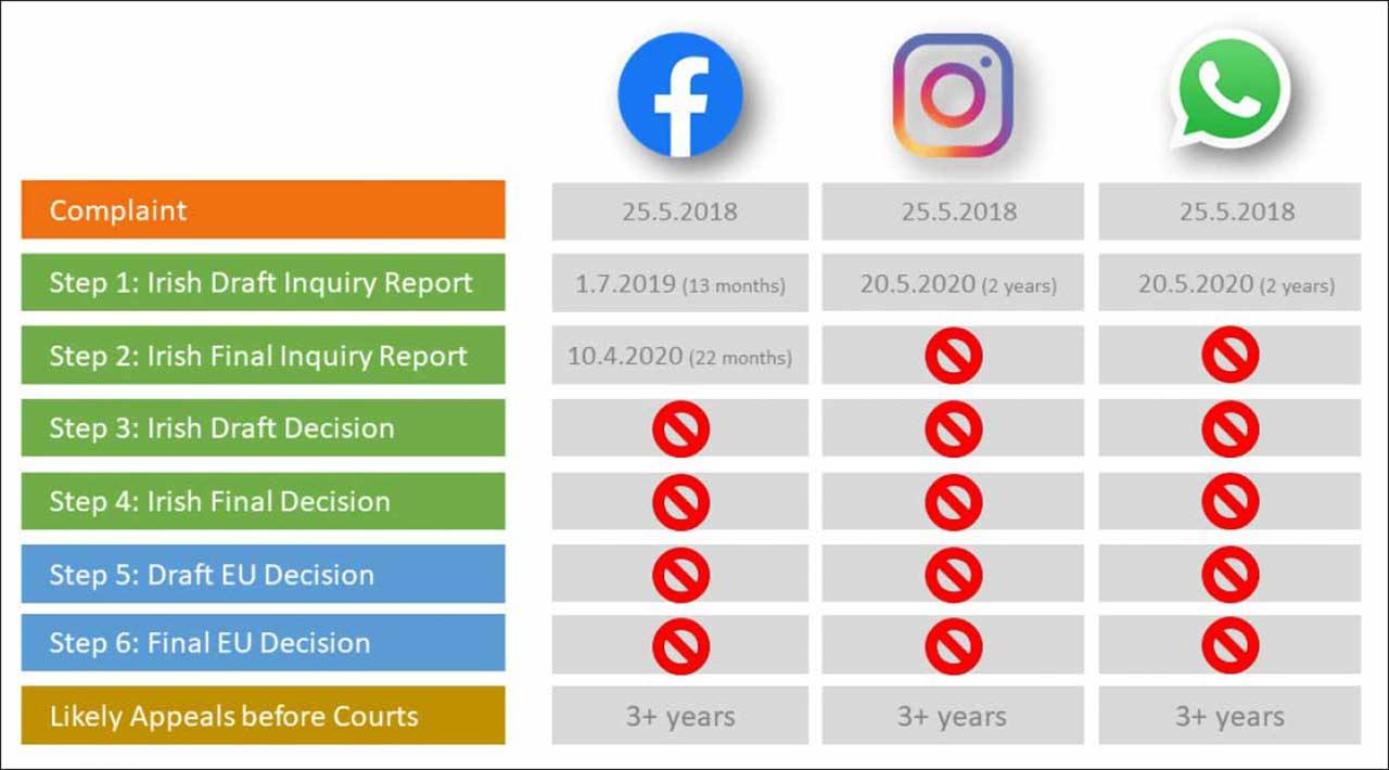 noyb vs. facebook