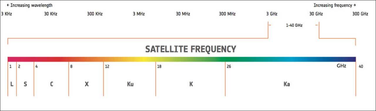 Tabelle, die Satelliten-Frequnzen zeigt