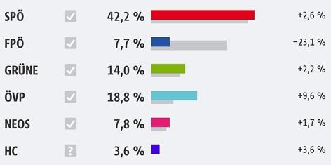 Landtagwahl Wien Ergebnis
