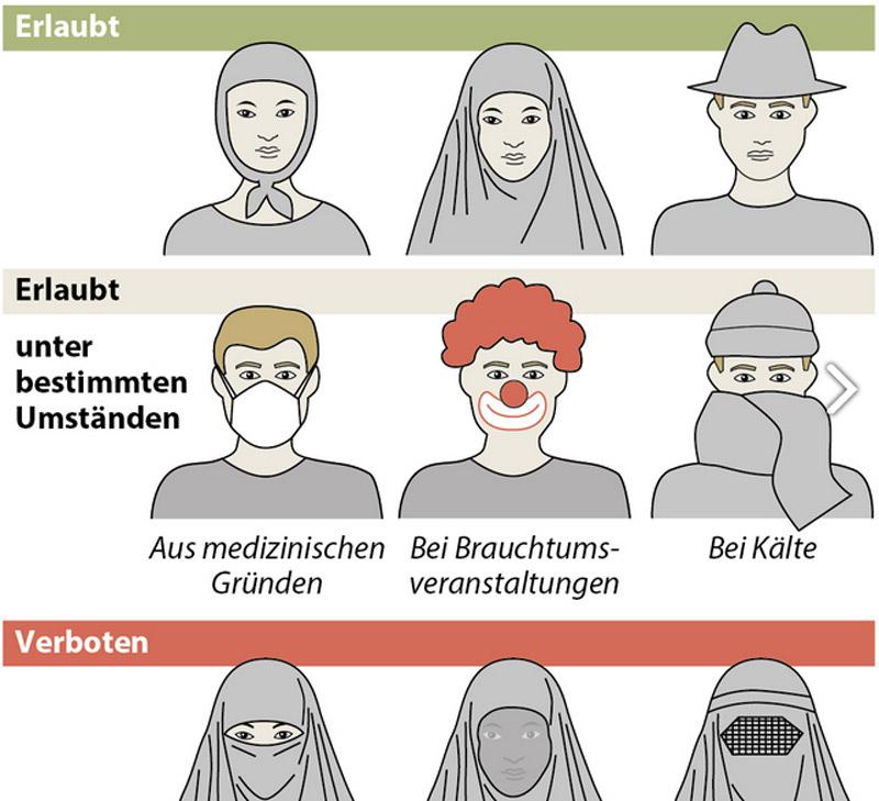 Infografik zum Verbot der Gesichtsverhüllung
