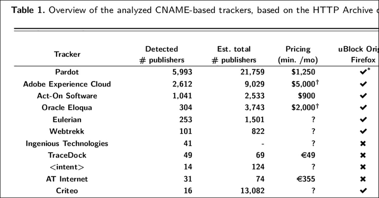 CNAME Companies