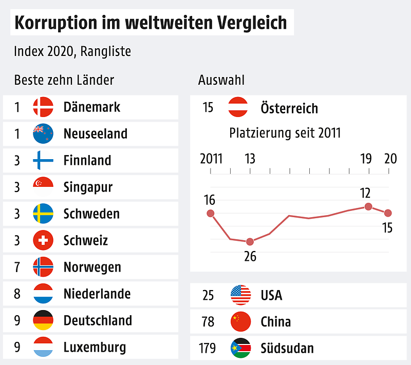 Ranking Korruption Österreich Platz 15