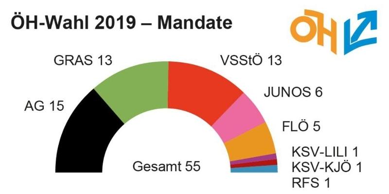 Die Mandatsverteilung nach der vergangenen ÖH-Wahl 2019