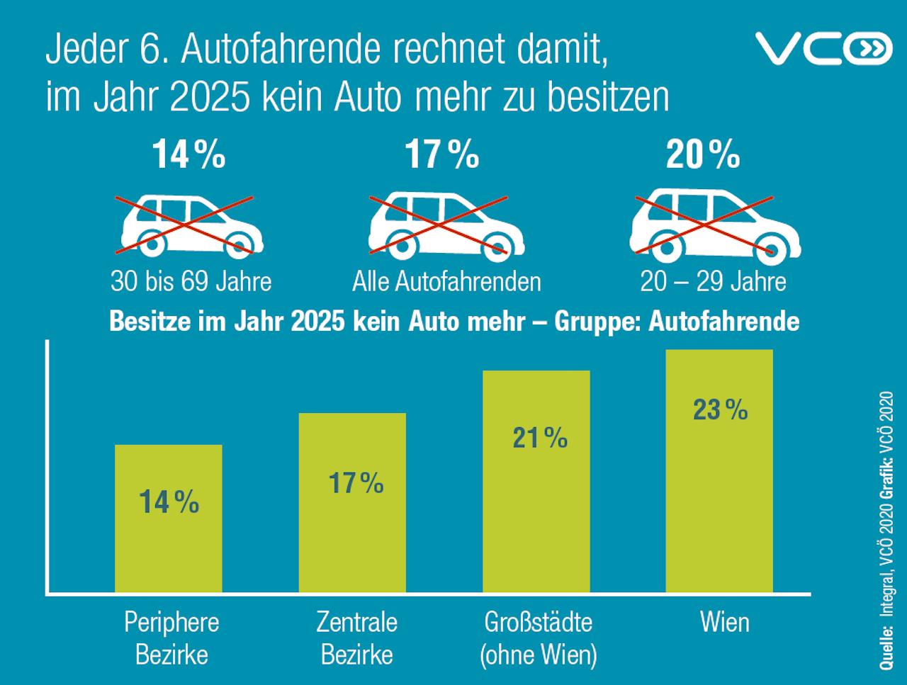 Grafik Zukunft Autobesitz